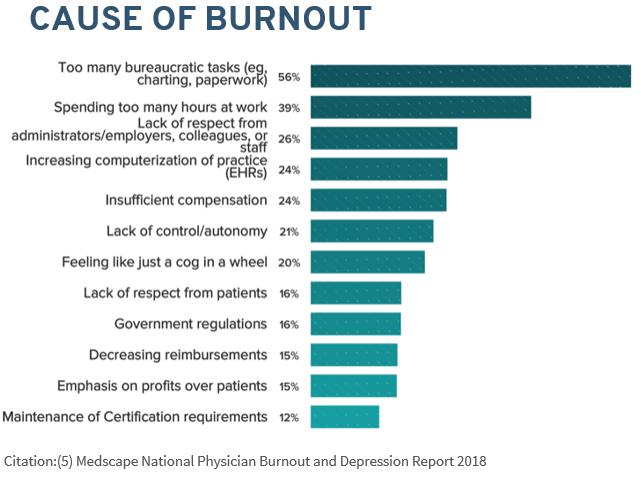 Burnout cause