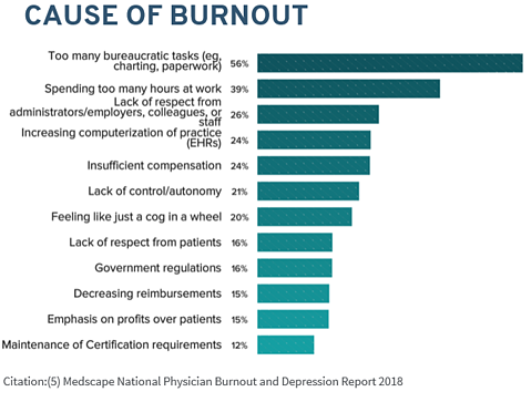 How to reduce physician burnout through EHR optimization