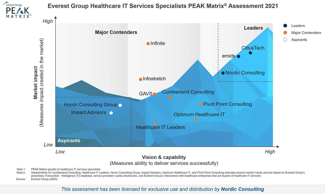 High-Res PEAK 2021 - Healthcare IT Services Specialists - For Nordic Consulting_resized for web