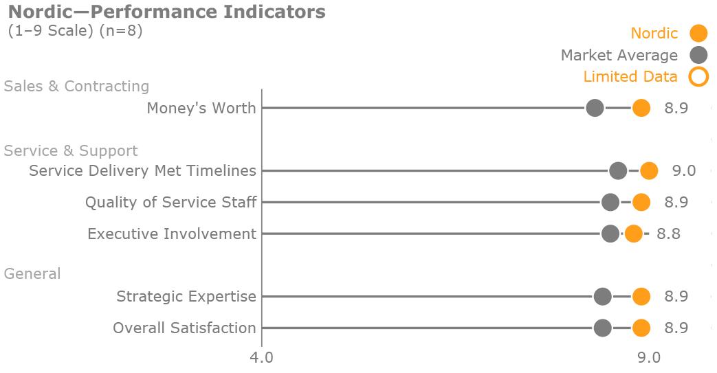 KLAS-HIT-Assessments-Performance-Indicators