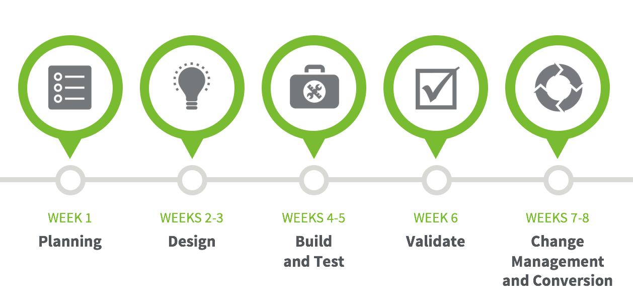 8 week implementation