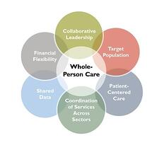 Whole Person Care image.jpg