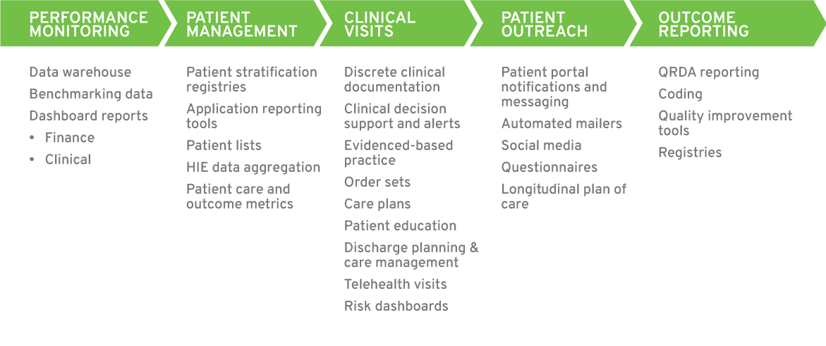 Value Based Reimbursement graphic