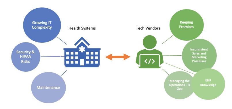 interoperability_vendor-system_divide